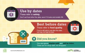 Food date labels