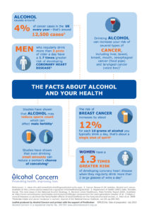 Alcohol Health Infographic