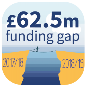 £62.5m funding gap 2017/18 to 2018/19