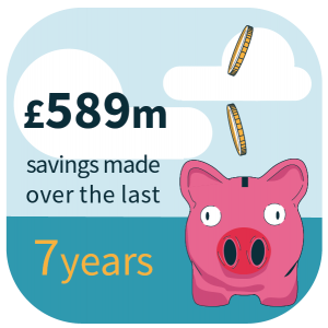 £589m savings made over the last 7 years