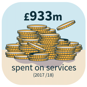 £933m spent on services in 2017/18