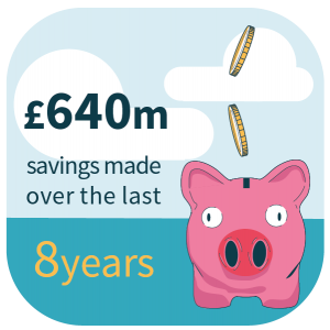 £640m savings over 8 years