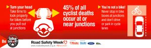 45% of cyclist deaths occur at junctions
