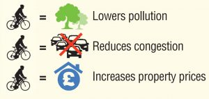 Cycling lowers pollution, reduces congestion, increases property prices