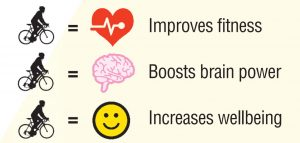 Cycling improves fitness, boosts brainpower, increases wellbeing